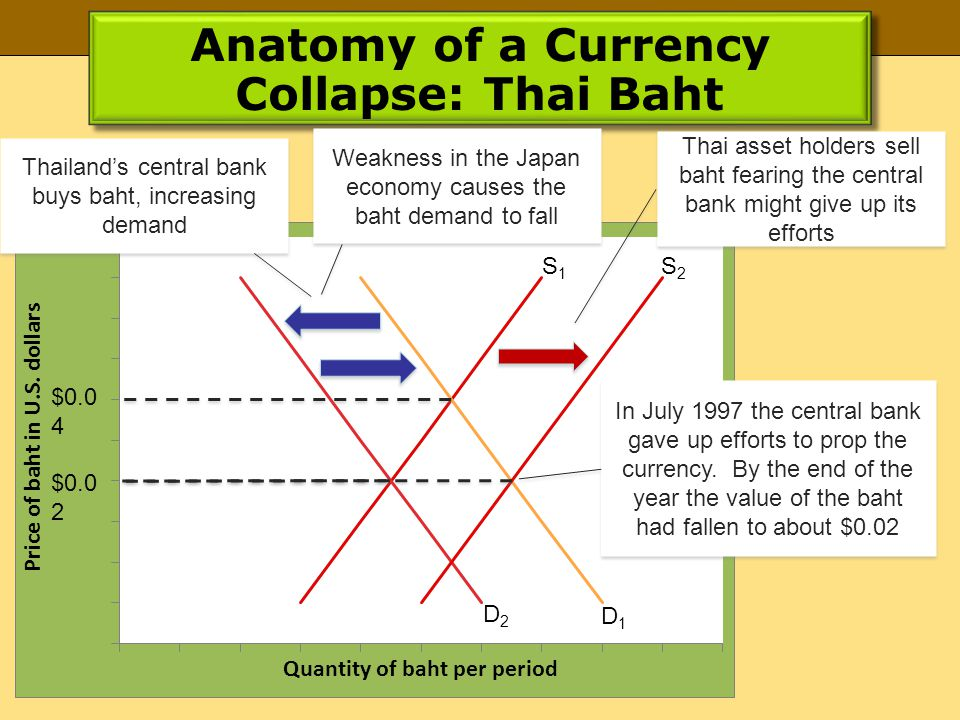 Anatomy of a Currency Collapse: Thai Baht $0.0 4 $0.0 2 S2S2 S1S1 D2D2 D1D1 Weakness in the Japan economy causes the baht demand to fall Thailands central bank buys baht, increasing demand Thai asset holders sell baht fearing the central bank might give up its efforts In July 1997 the central bank gave up efforts to prop the currency.