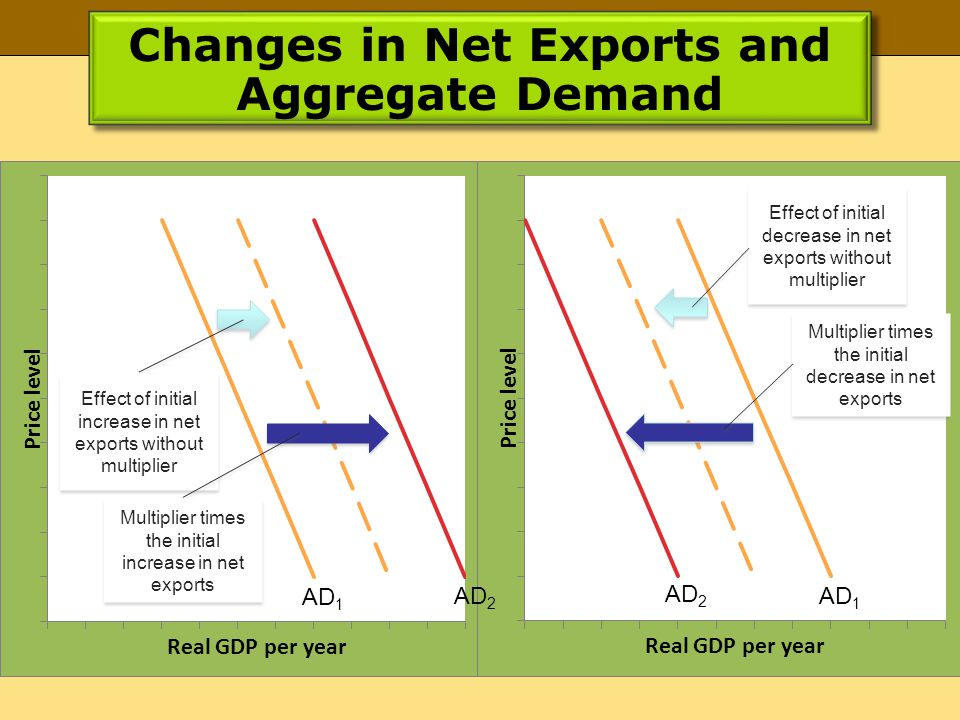 Changes in Net Exports and Aggregate Demand Effect of initial increase in net exports without multiplier Multiplier times the initial increase in net exports Effect of initial decrease in net exports without multiplier Multiplier times the initial decrease in net exports AD 2 AD 1