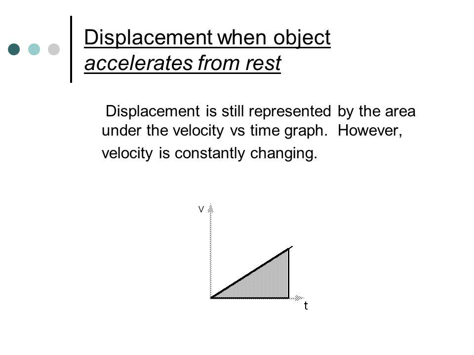 Displacement when object accelerates from rest Displacement is still represented by the area under the velocity vs time graph. However, velocity is co