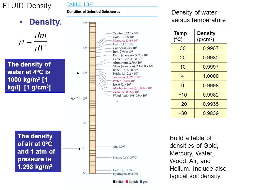 Density.FLUID.