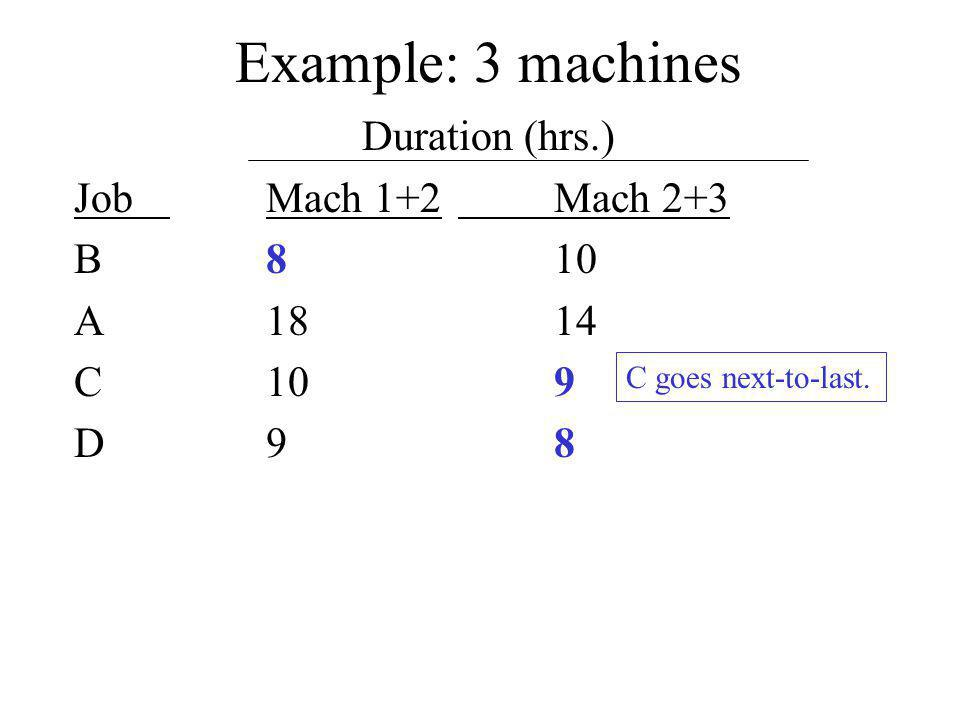 Example: 3 machines Duration (hrs.) JobMach 1+2Mach 2+3 B810 A1814 C109 D98 C goes next-to-last.