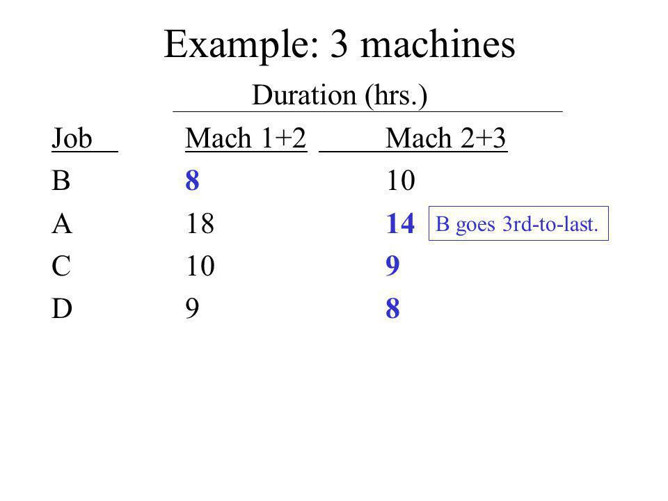 Example: 3 machines Duration (hrs.) JobMach 1+2Mach 2+3 B810 A1814 C109 D98 B goes 3rd-to-last.