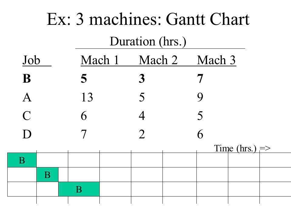 Ex: 3 machines: Gantt Chart Duration (hrs.) JobMach 1Mach 2Mach 3 B537 A1359 C645 D726 B B B Time (hrs.) =>