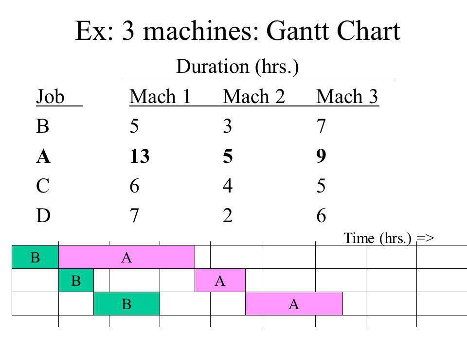 Ex: 3 machines: Gantt Chart Duration (hrs.) JobMach 1Mach 2Mach 3 B537 A1359 C645 D726 B B B A A A Time (hrs.) =>