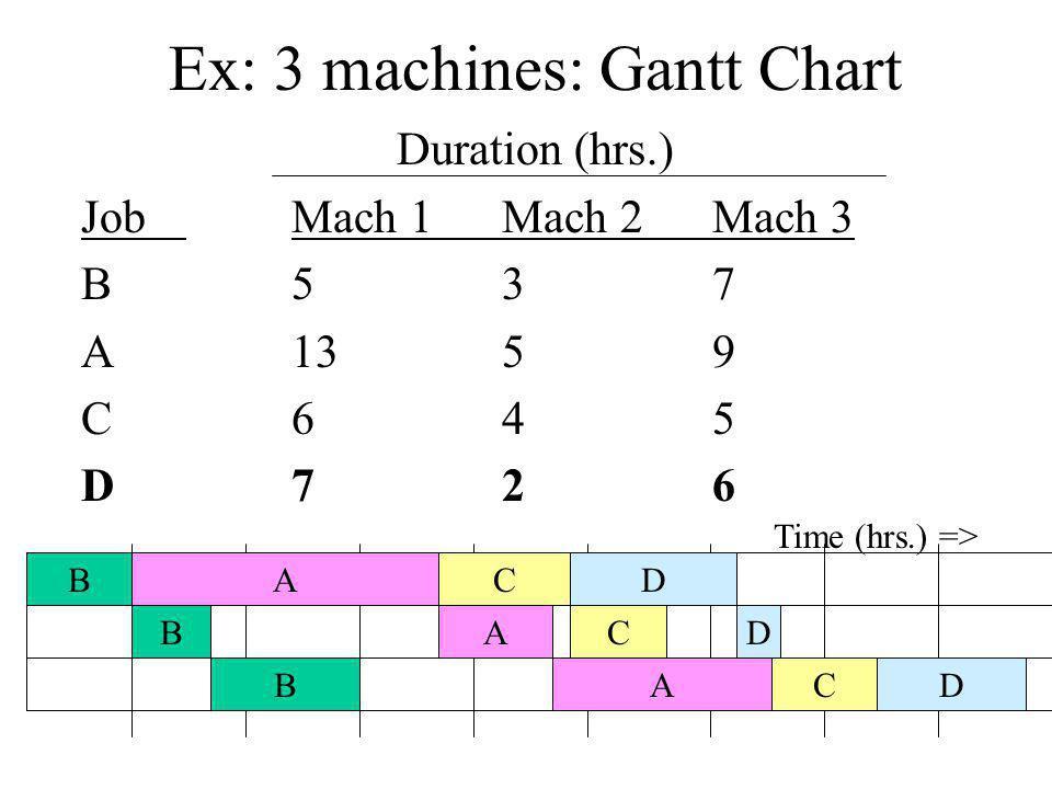 Ex: 3 machines: Gantt Chart Duration (hrs.) JobMach 1Mach 2Mach 3 B537 A1359 C645 D726 B B B A A A C C CD D D Time (hrs.) =>