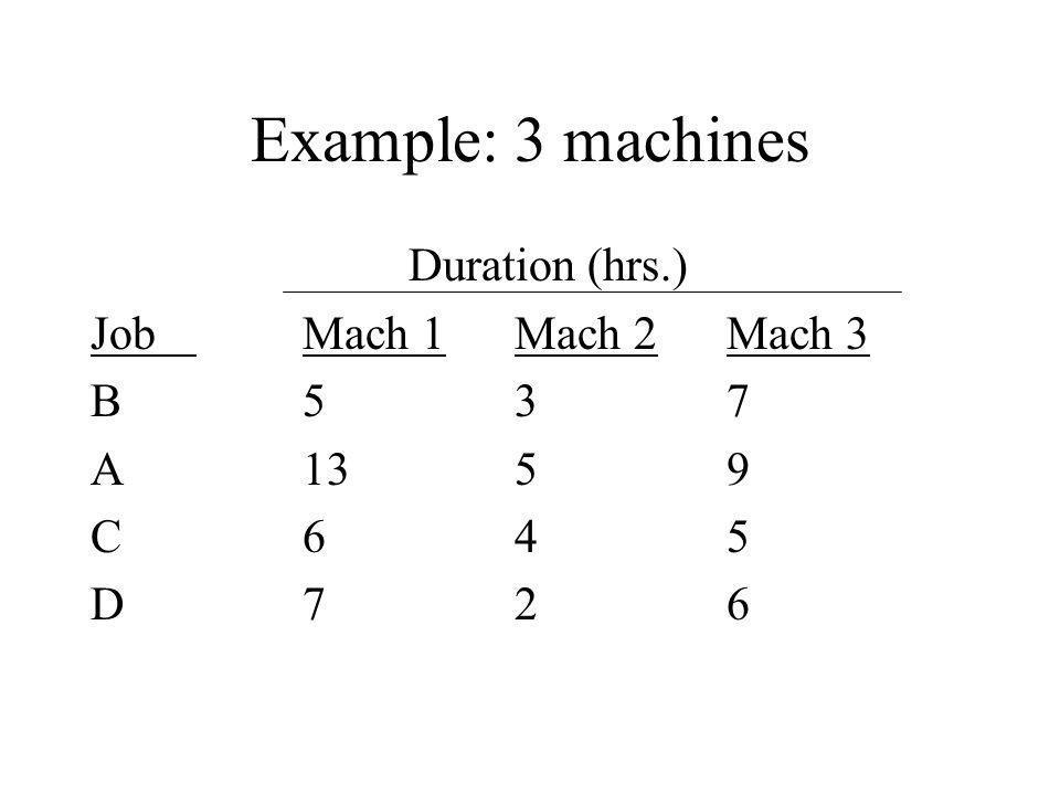 Example: 3 machines Duration (hrs.) JobMach 1Mach 2Mach 3 B537 A1359 C645 D726