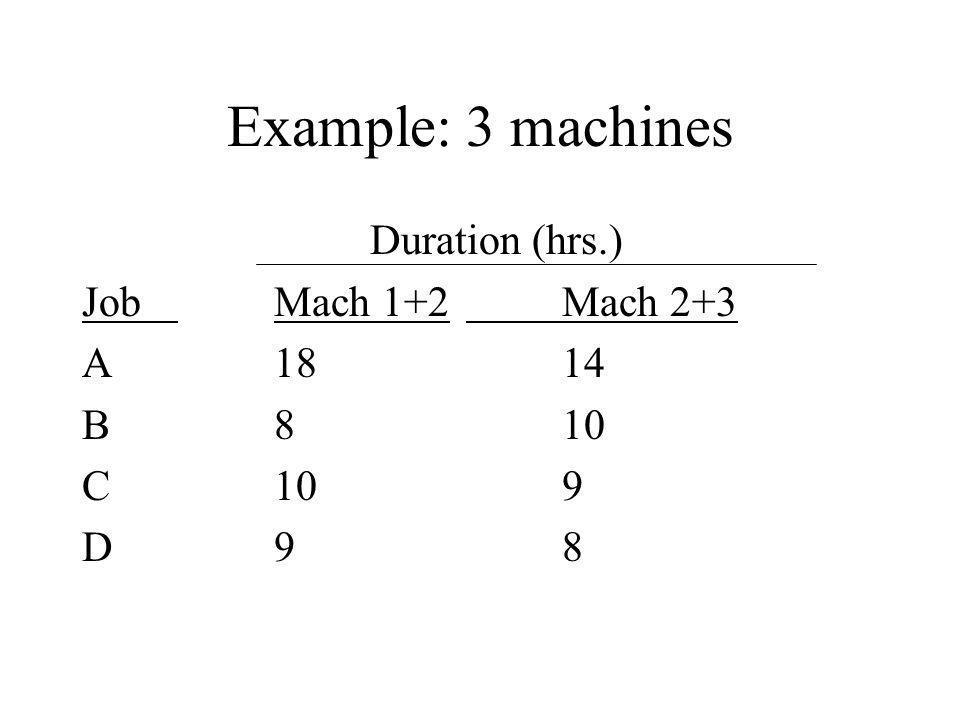 Example: 3 machines Duration (hrs.) JobMach 1+2Mach 2+3 A1814 B810 C109 D98