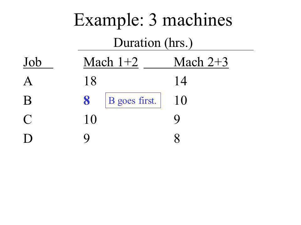 Example: 3 machines Duration (hrs.) JobMach 1+2Mach 2+3 A1814 B810 C109 D98 B goes first.