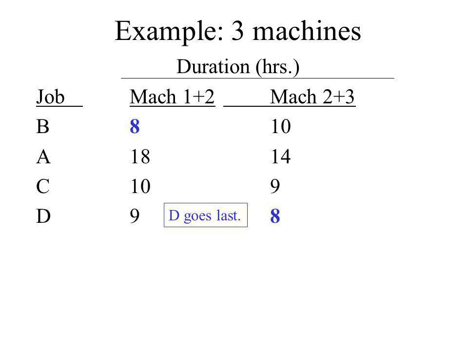Example: 3 machines Duration (hrs.) JobMach 1+2Mach 2+3 B810 A1814 C109 D98 D goes last.
