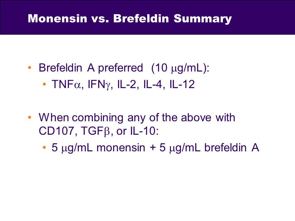 Monensin vs. Brefeldin Summary Brefeldin A preferred (10 g/mL): TNF, IFN, IL-2, IL-4, IL-12 When combining any of the above with CD107, TGF, or IL-10:
