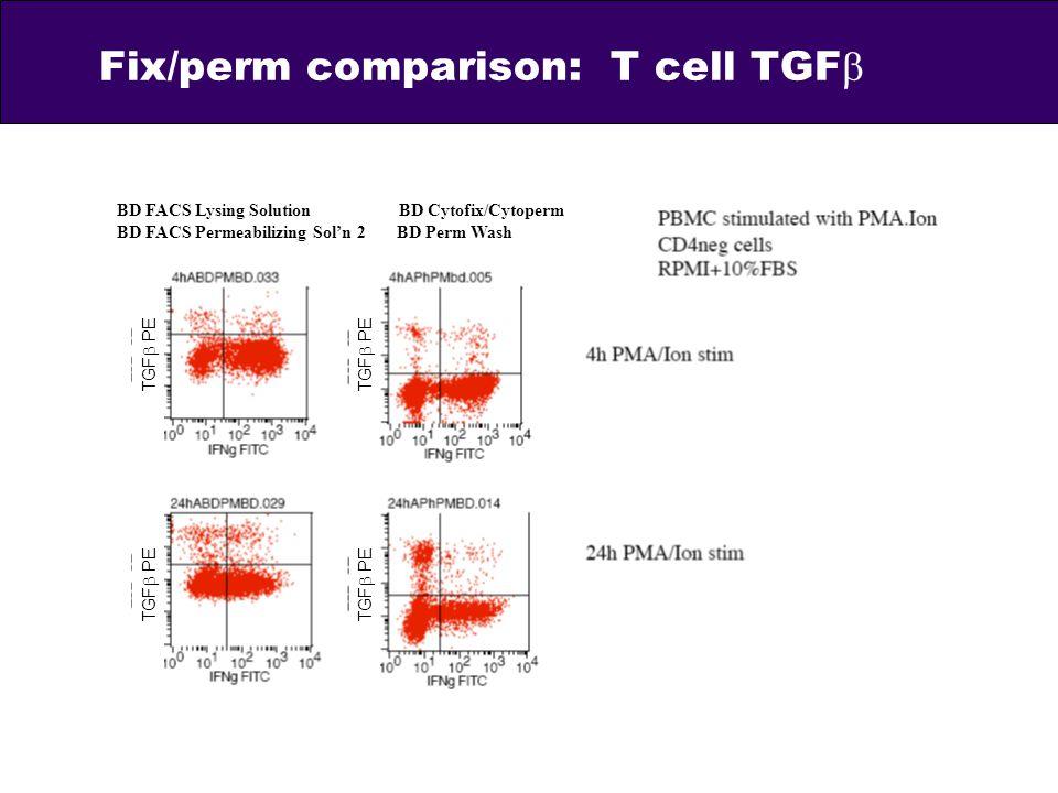 Fix/perm comparison: T cell TGF TGF PE BD FACS Lysing Solution BD Cytofix/Cytoperm BD FACS Permeabilizing Soln 2 BD Perm Wash
