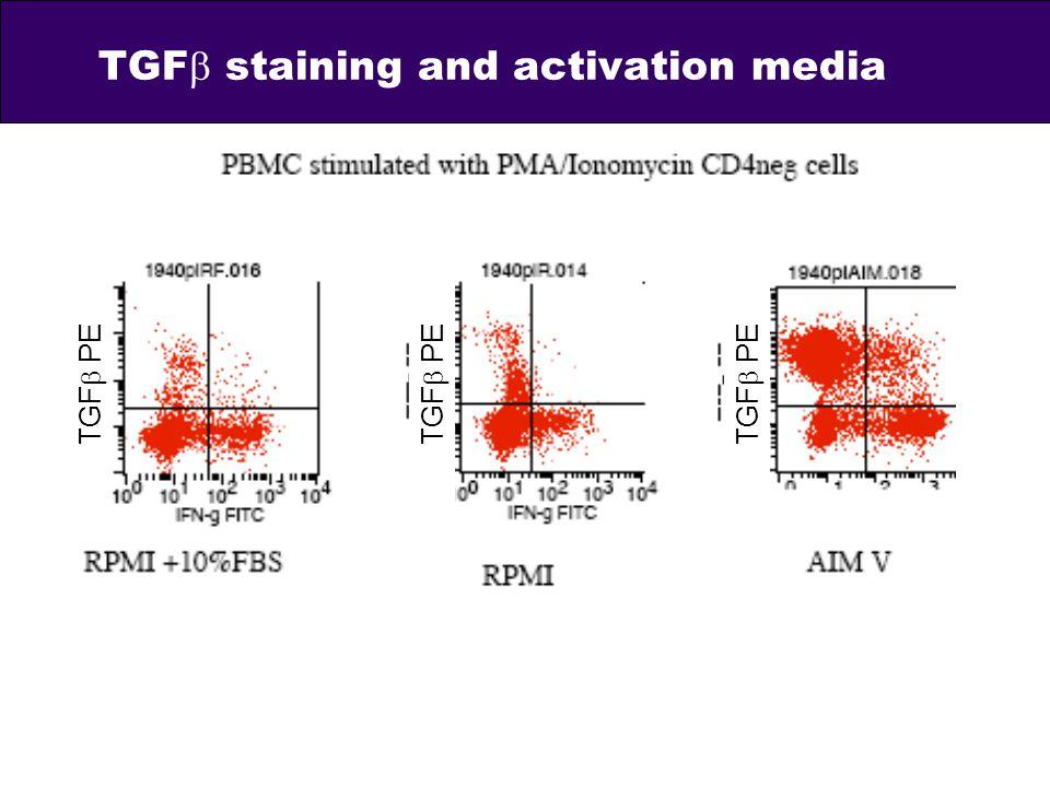 TGF staining and activation media TGF PE