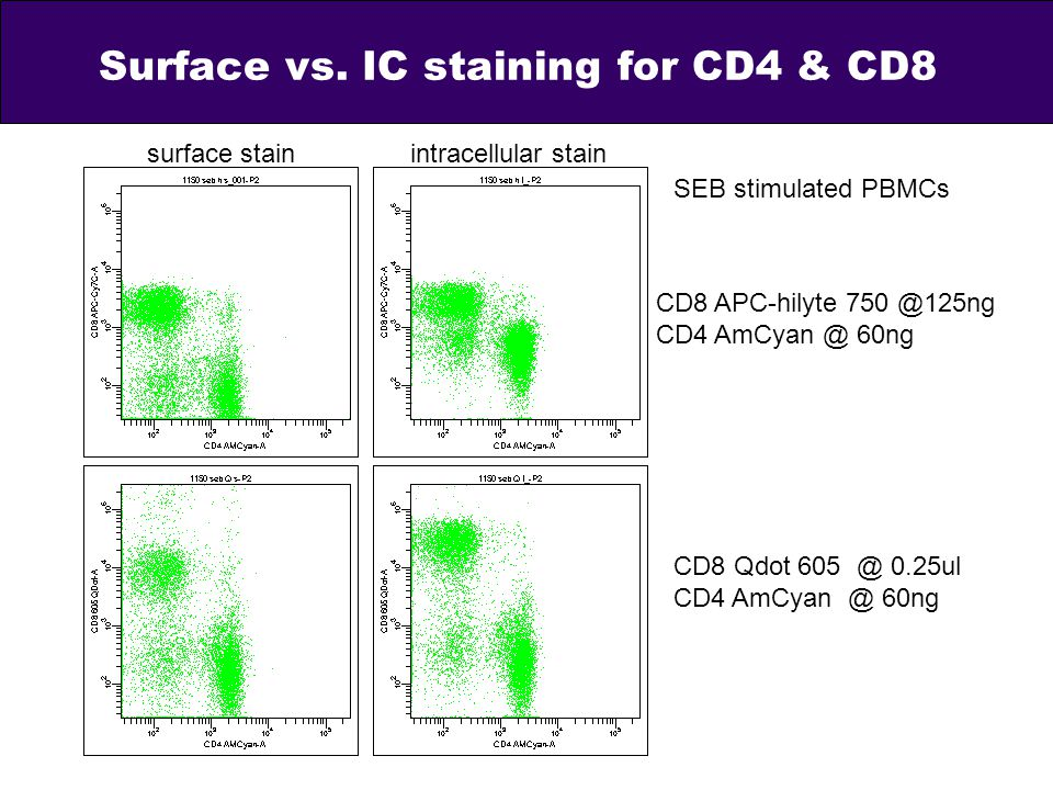 Surface vs. IC staining for CD4 & CD8 surface stainintracellular stain SEB stimulated PBMCs CD8 Qdot 605 @ 0.25ul CD4 AmCyan @ 60ng CD8 APC-hilyte 750