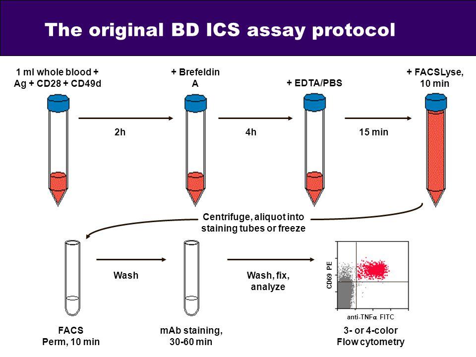 The original BD ICS assay protocol CD69 PE anti-TNF FITC Centrifuge, aliquot into staining tubes or freeze + FACSLyse, 10 min + EDTA/PBS + Brefeldin A