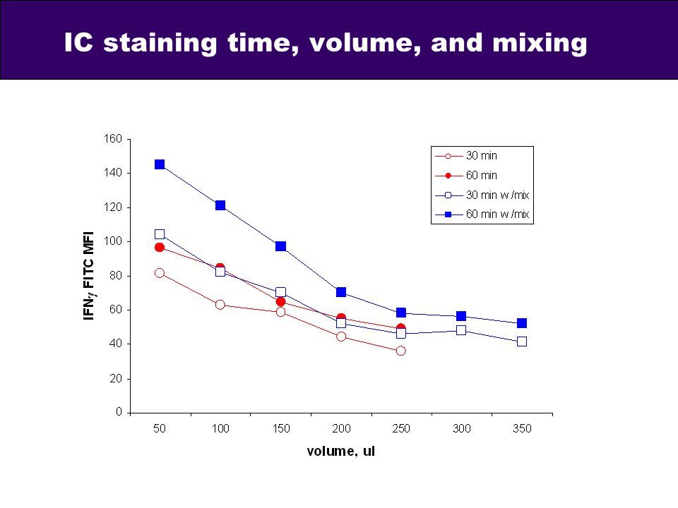 IC staining time, volume, and mixing