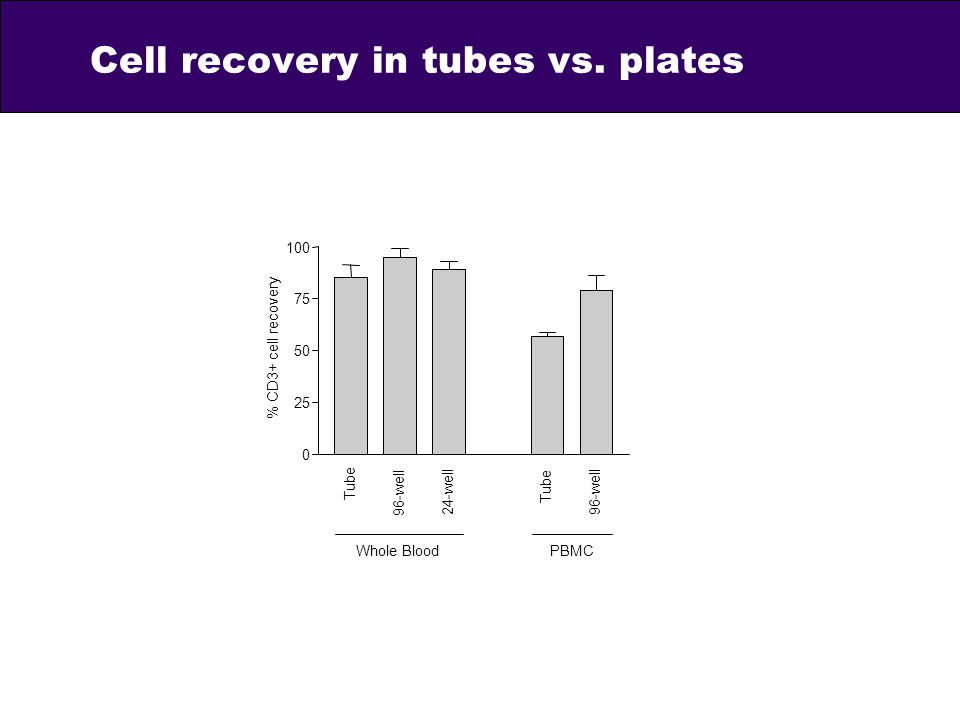 Cell recovery in tubes vs. plates 0 25 50 75 100 Whole BloodPBMC Tube 96-well 24-well Tube 96-well % CD3+ cell recovery