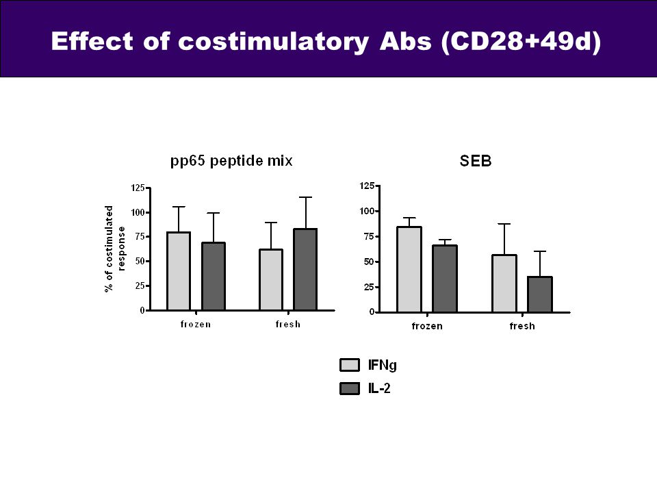 Effect of costimulatory Abs (CD28+49d)