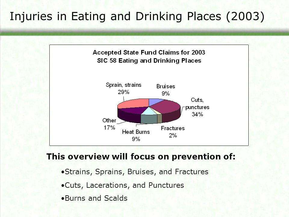 Injuries in Eating and Drinking Places (2003) This overview will focus on prevention of: Strains, Sprains, Bruises, and Fractures Cuts, Lacerations, a