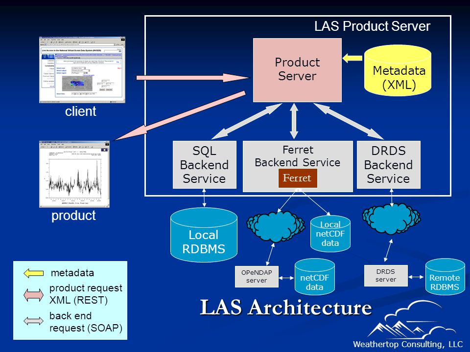 Weathertop Consulting, LLC LAS Architecture Product Server SQL Backend Service DRDS Backend Service Metadata (XML) Local RDBMS LAS Product Server clie