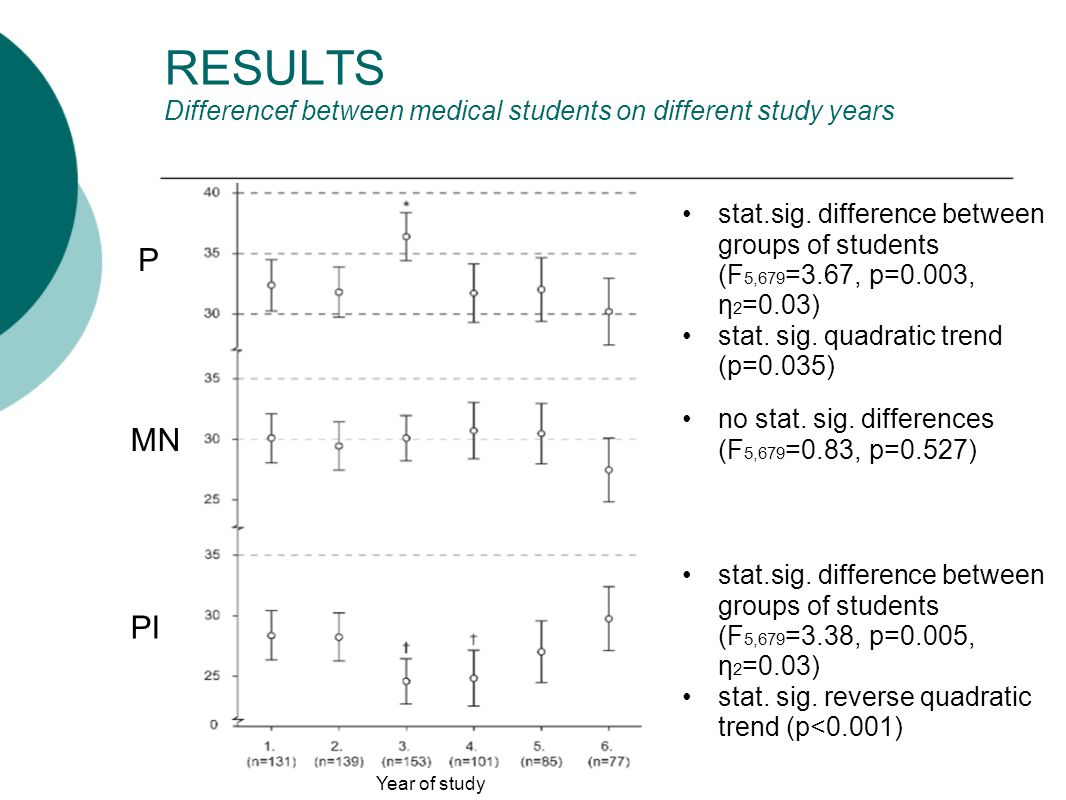 RESULTS Differencef between medical students on different study years stat.sig.