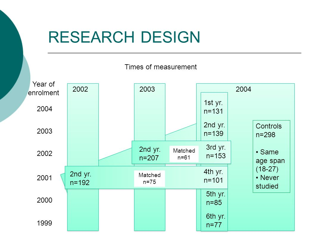 RESEARCH DESIGN Year of enrolment 2004 2003 2002 2001 2000 Times of measurement 200420032002 2nd yr.