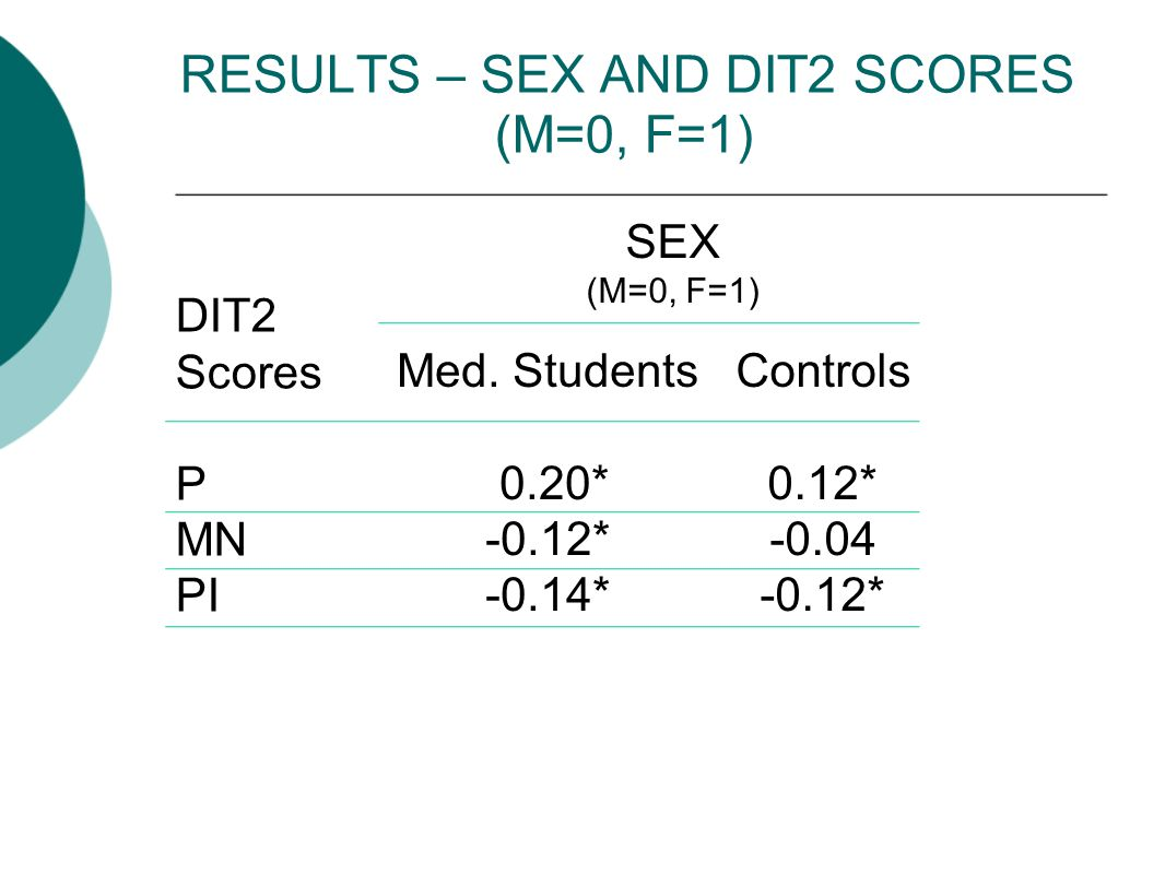 RESULTS – SEX AND DIT2 SCORES (M=0, F=1) DIT2 Scores P MN PI Med.
