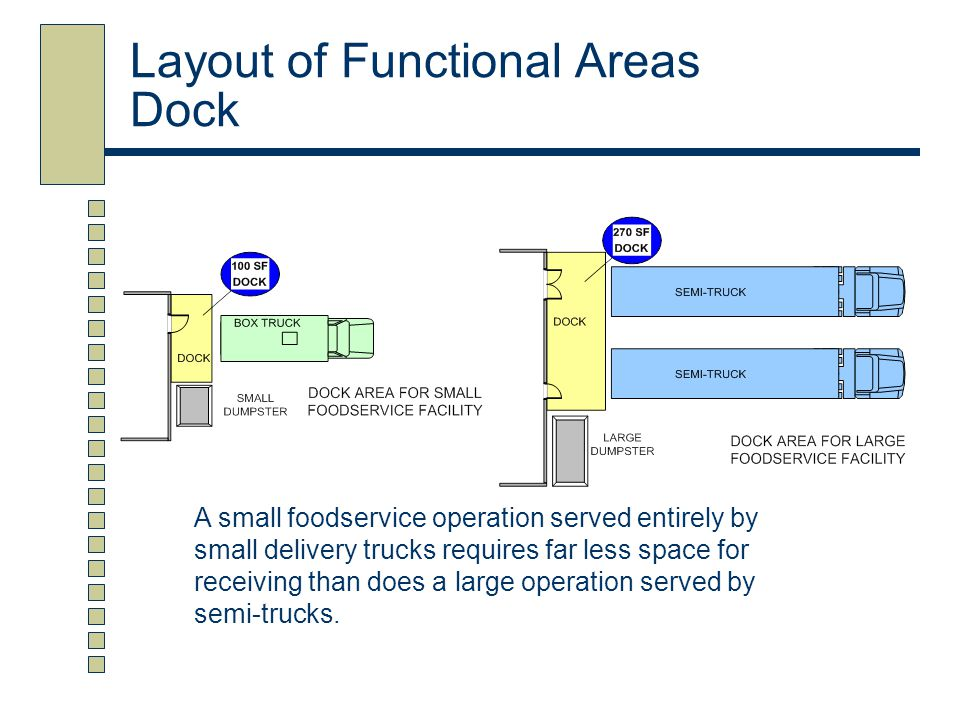 Layout of Functional Areas Dock A small foodservice operation served entirely by small delivery trucks requires far less space for receiving than does