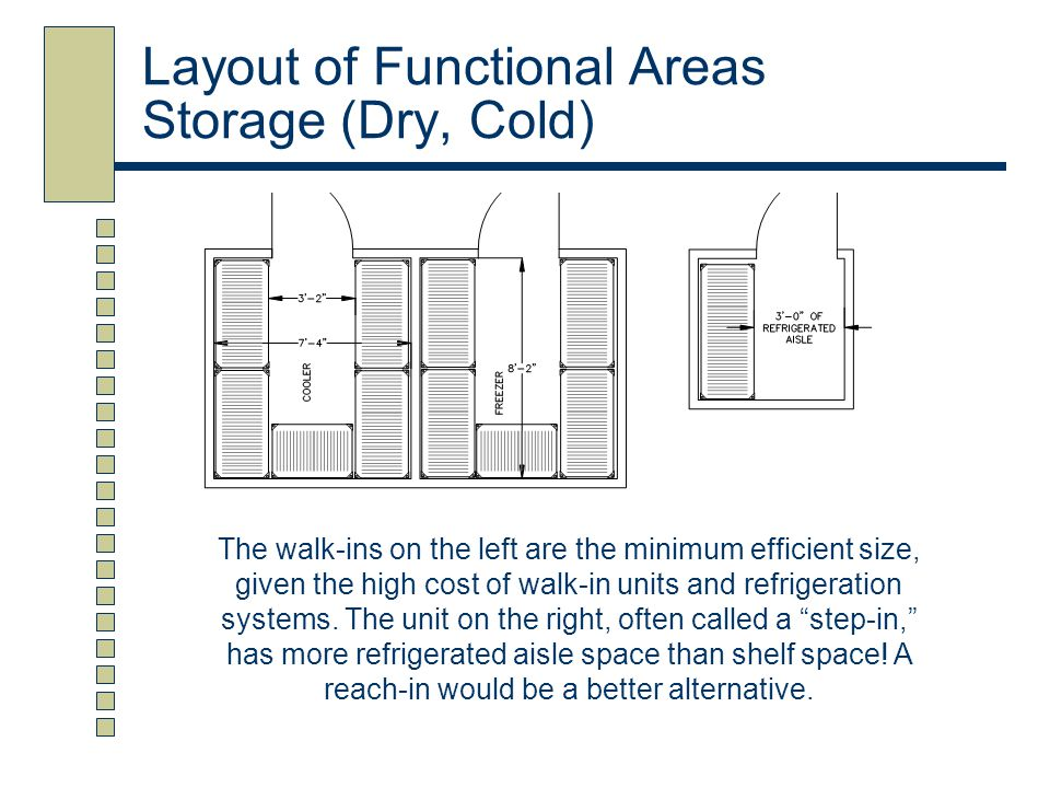 Layout of Functional Areas Storage (Dry, Cold) The walk-ins on the left are the minimum efficient size, given the high cost of walk-in units and refri