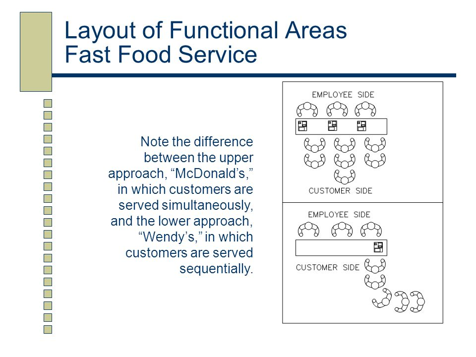 Layout of Functional Areas Fast Food Service Note the difference between the upper approach, McDonalds, in which customers are served simultaneously,