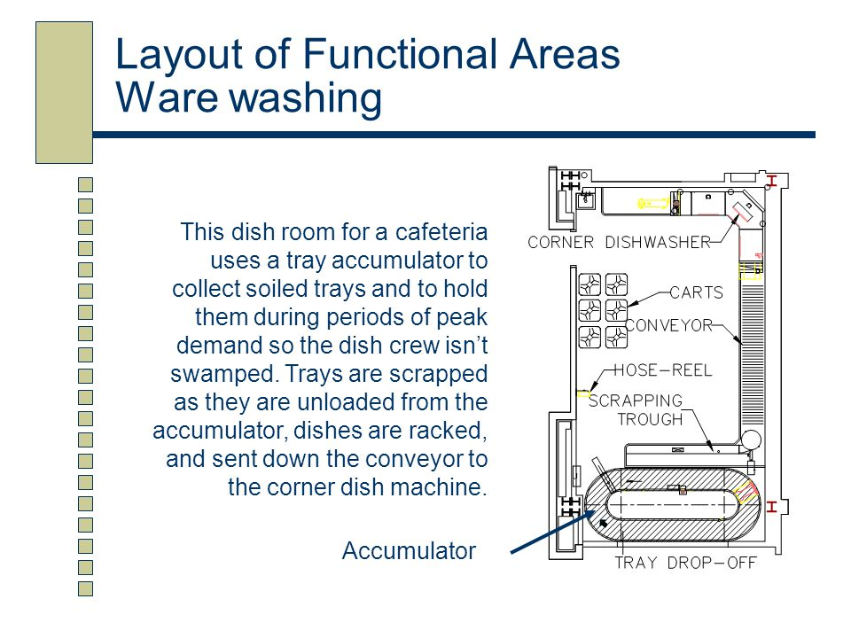 Layout of Functional Areas Ware washing This dish room for a cafeteria uses a tray accumulator to collect soiled trays and to hold them during periods