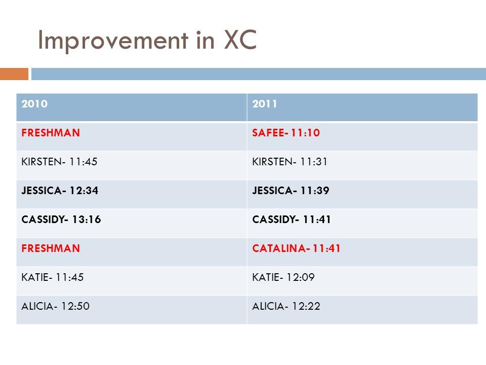 Improvement in XC 20102011 FRESHMANSAFEE- 11:10 KIRSTEN- 11:45KIRSTEN- 11:31 JESSICA- 12:34JESSICA- 11:39 CASSIDY- 13:16CASSIDY- 11:41 FRESHMANCATALINA- 11:41 KATIE- 11:45KATIE- 12:09 ALICIA- 12:50ALICIA- 12:22
