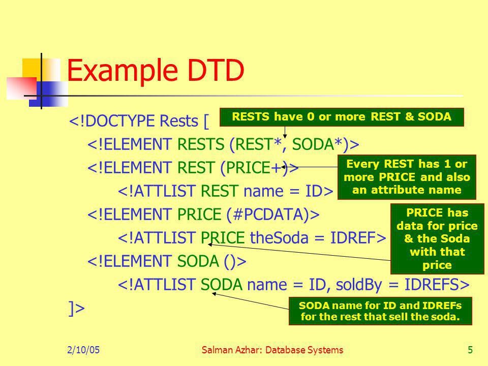 2/10/05Salman Azhar: Database Systems5 Example DTD <!DOCTYPE Rests [ ]> RESTS have 0 or more REST & SODA Every REST has 1 or more PRICE and also an attribute name PRICE has data for price & the Soda with that price SODA name for ID and IDREFs for the rest that sell the soda.