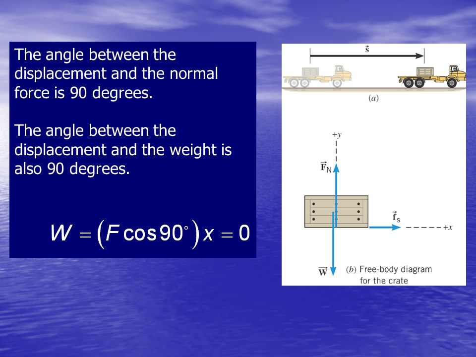 The angle between the displacement and the normal force is 90 degrees. The angle between the displacement and the weight is also 90 degrees.