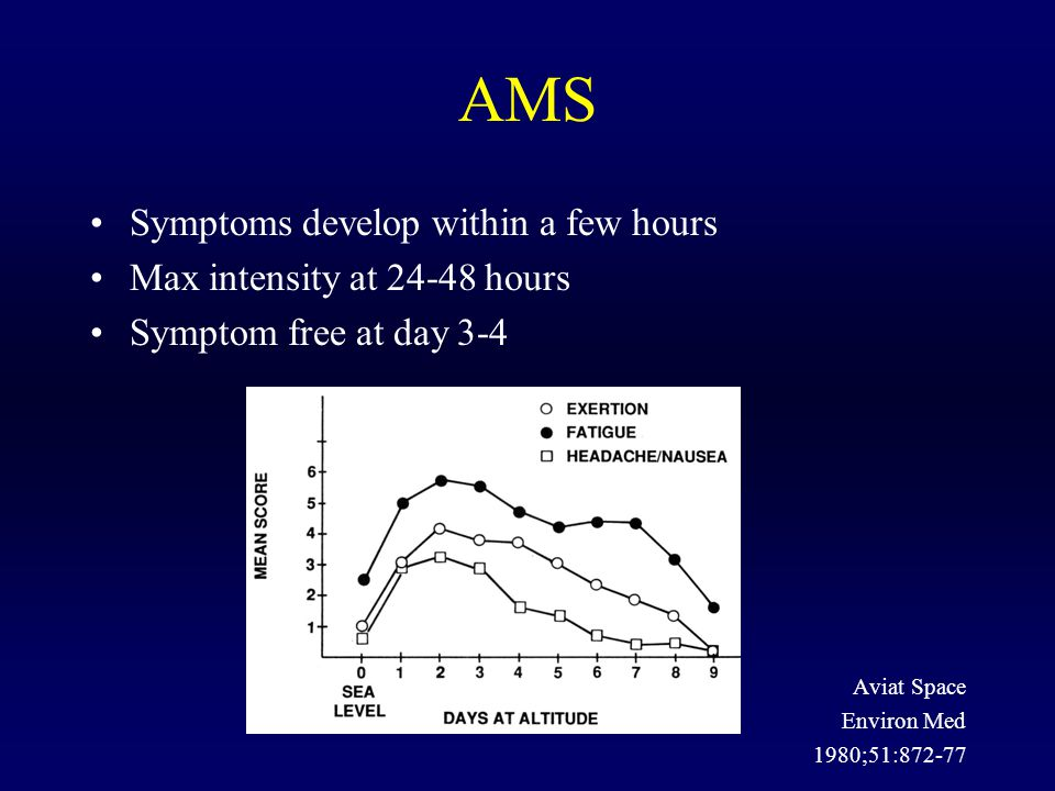 AMS Symptoms develop within a few hours Max intensity at 24-48 hours Symptom free at day 3-4 Aviat Space Environ Med 1980;51:872-77