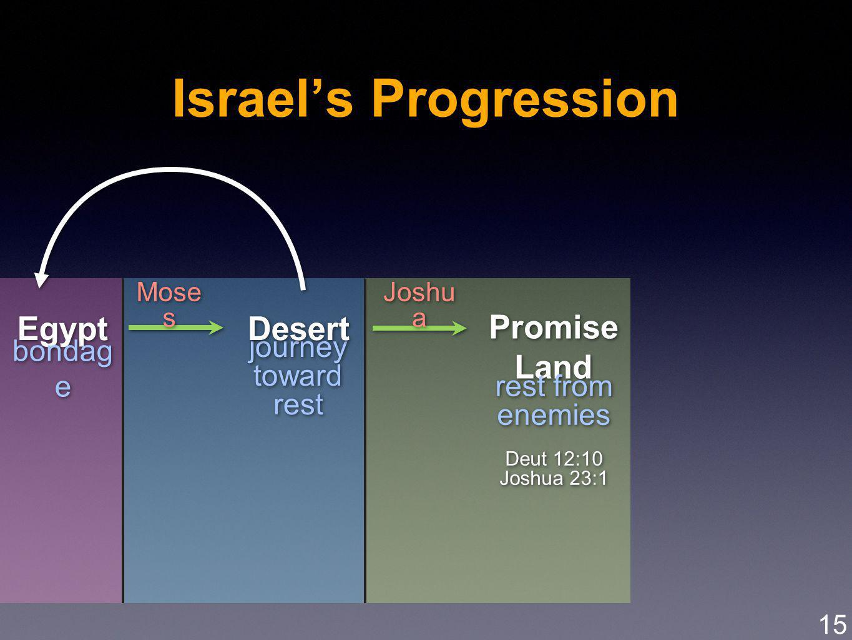journey toward rest journey toward rest Israels Progression Egypt Desert Promise Land Promise Land bondag e rest from enemies Deut 12:10 Joshua 23:1 rest from enemies Deut 12:10 Joshua 23:1 Mose s Joshu a 15