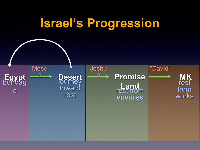 journey toward rest journey toward rest Israels Progression Egypt Desert Promise Land Promise Land MK bondag e rest from enemies rest from enemies res