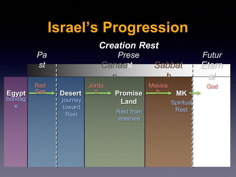 journey toward Rest journey toward Rest Israels Progression Egypt Desert Promise Land Promise Land MK bondag e Rest from enemies Rest from enemies Spi