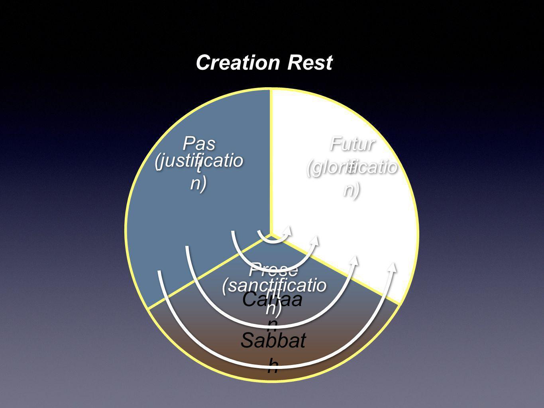 Canaa n Sabbat h Creation Rest Pas t Prese nt Futur e (justificatio n) (sanctificatio n) (glorificatio n)