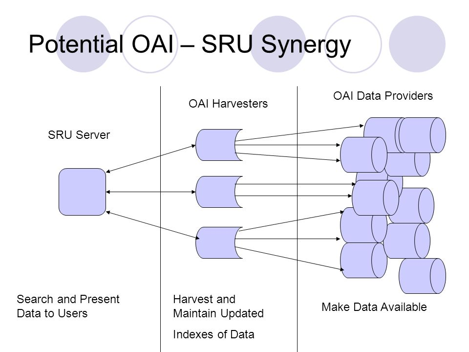 Potential OAI – SRU Synergy OAI Harvesters OAI Data Providers SRU Server Make Data Available Harvest and Maintain Updated Indexes of Data Search and Present Data to Users