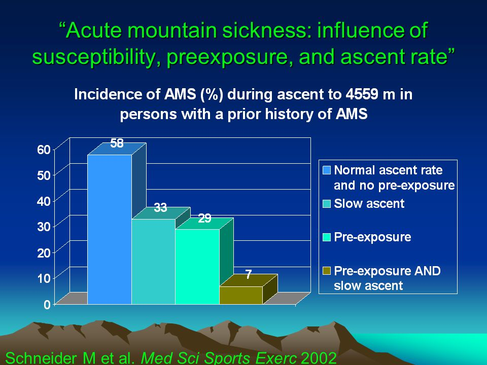 Acute mountain sickness: influence of susceptibility, preexposure, and ascent rate Schneider M et al.