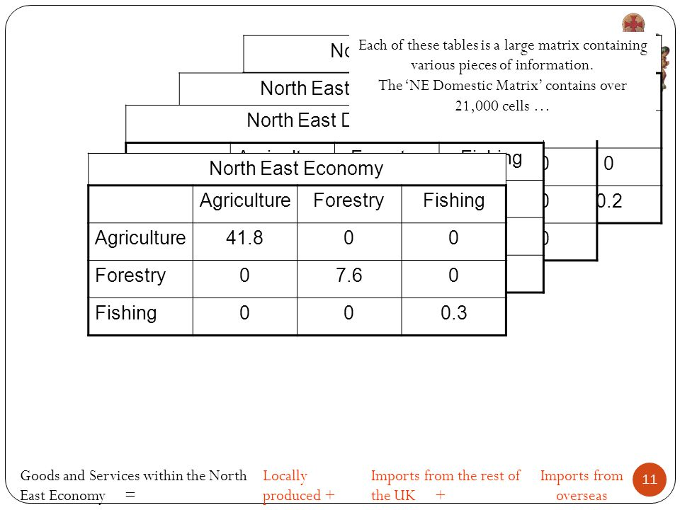 North East Overseas Imports AgricultureForestryFishing Agriculture26.700 Forestry06.10 Fishing000.2 North East Rest of UK Imports AgricultureForestryFishing Agriculture8.400 Forestry00.30 Fishing000 North East Domestic AgricultureForestryFishing Agriculture6.700 Forestry01.20 Fishing000.1 Goods and Services within the North East Economy = Locally produced + Imports from the rest of the UK + Imports from overseas North East Economy AgricultureForestryFishing Agriculture41.800 Forestry07.60 Fishing000.3 Each of these tables is a large matrix containing various pieces of information.