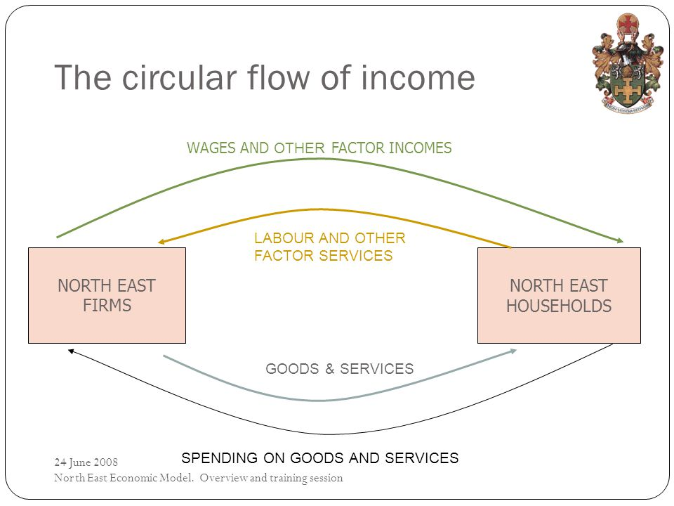 The circular flow of income NORTH EAST FIRMS NORTH EAST HOUSEHOLDS GOODS & SERVICES SPENDING ON GOODS AND SERVICES LABOUR AND OTHER FACTOR SERVICES WAGES AND OTHER FACTOR INCOMES 24 June 2008 North East Economic Model.