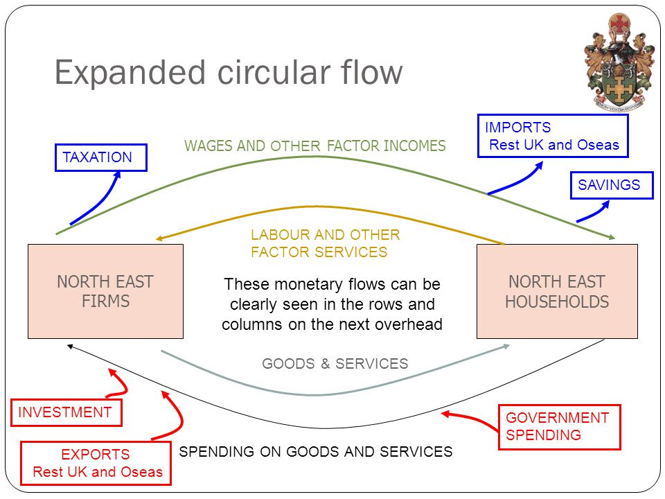 Expanded circular flow NORTH EAST FIRMS NORTH EAST HOUSEHOLDS GOODS & SERVICES SPENDING ON GOODS AND SERVICES LABOUR AND OTHER FACTOR SERVICES WAGES AND OTHER FACTOR INCOMES TAXATIONIMPORTS Rest UK and Oseas SAVINGSGOVERNMENT SPENDING EXPORTS Rest UK and Oseas INVESTMENT These monetary flows can be clearly seen in the rows and columns on the next overhead
