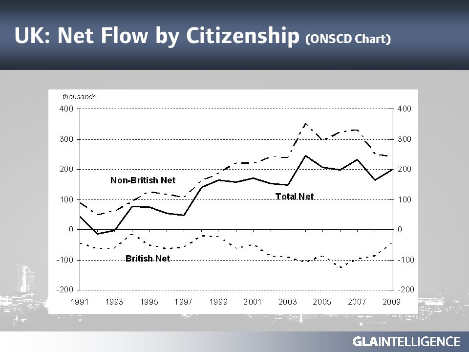 UK: Net Flow by Citizenship (ONSCD Chart)