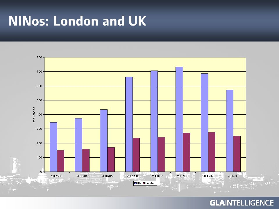 NINos: London and UK