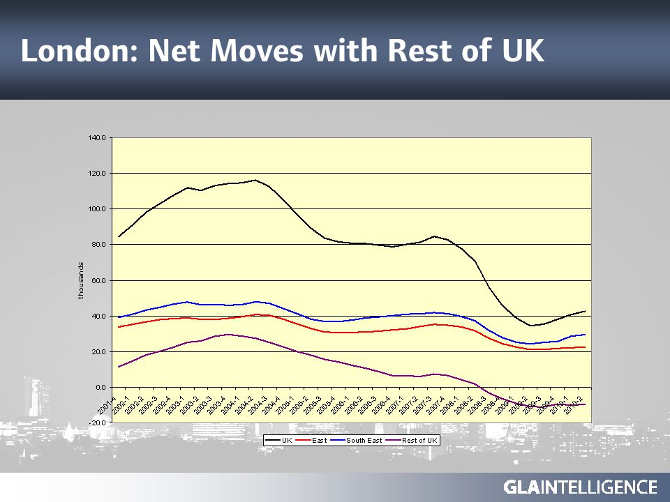 London: Net Moves with Rest of UK