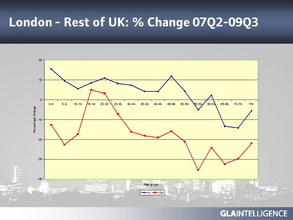 London - Rest of UK: % Change 07Q2-09Q3