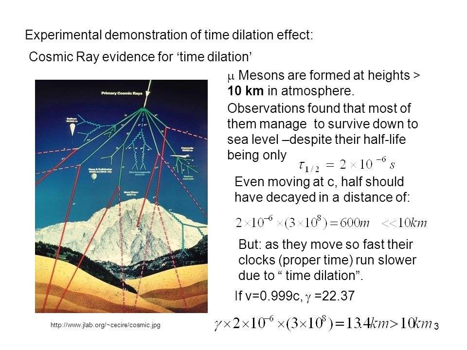 3 Experimental demonstration of time dilation effect: Cosmic Ray evidence for time dilation http://www.jlab.org/~cecire/cosmic.jpg Mesons are formed a
