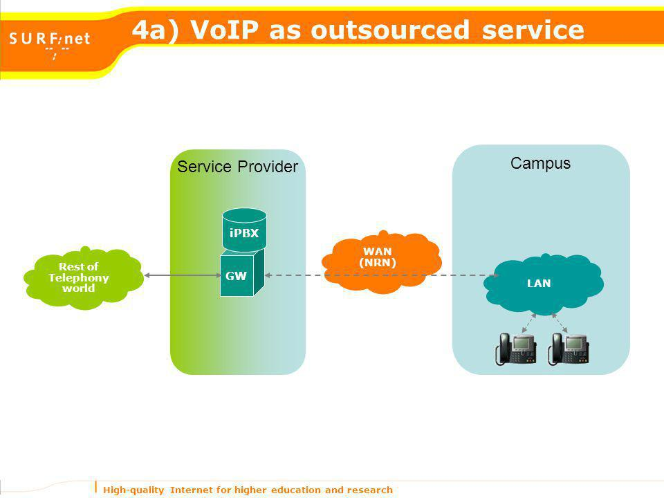 High-quality Internet for higher education and research 4a) VoIP as outsourced service Rest of Telephony world Campus LAN WAN (NRN) Service Provider G