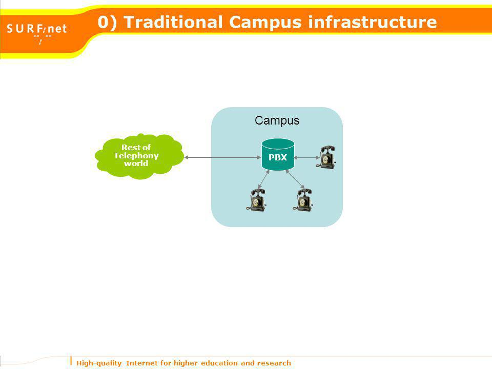 High-quality Internet for higher education and research Campus 0) Traditional Campus infrastructure PBX Rest of Telephony world